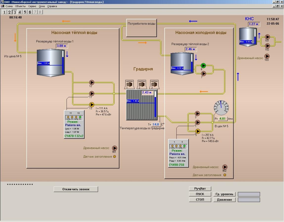 Система учета и контроля водооборота промышленного предприятия